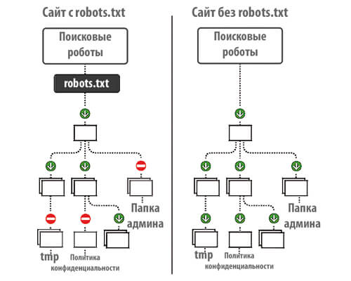 Robots.txt настройка