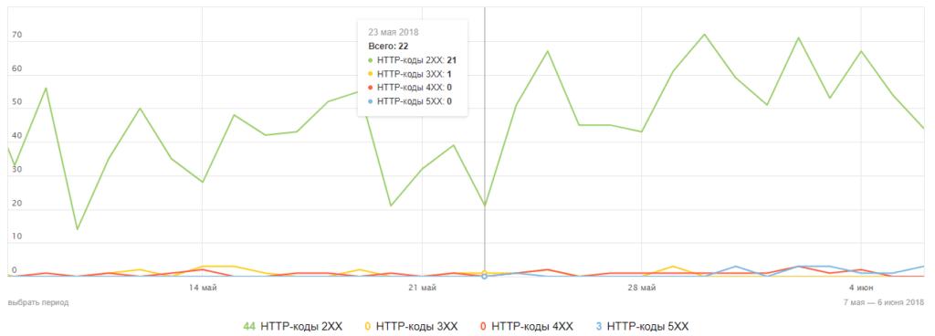 Яндекс Вебмастер индексация - история обхода