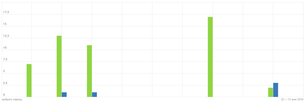 Яндекс Вебмастер индексация - новые и изменившиеся страницы