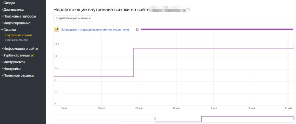 Яндекс Вебмастер внутренние ссылки