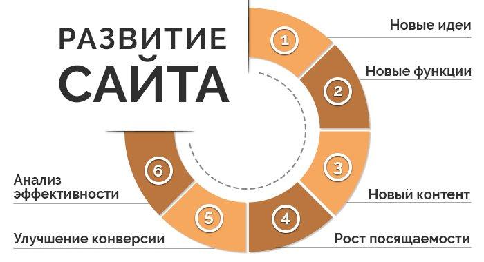 Как выбрать тему для сайта? 6 советов и 1 практическое упражнение