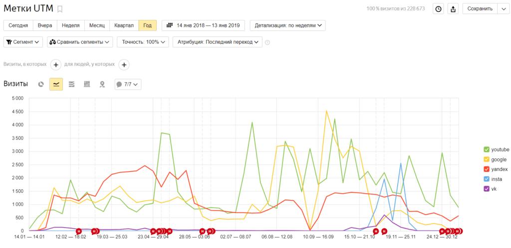 UTM-метки в Яндекс Метрике