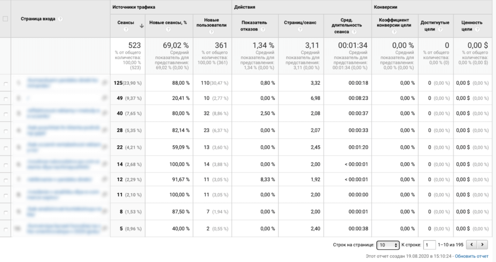 Google Analytics: возможности аналитики для бизнес-планирования